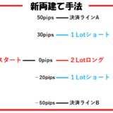 【未検証】こんなFXトレード方法はどう思う?川崎ドルえもんが考えた新しいトレード手法