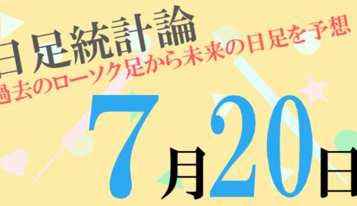 7月20日の為替アノマリーはポンド/フランの陽線確率が76%・ユーロ/ポンドの陰線確率が67%となっています!【日足統計論】