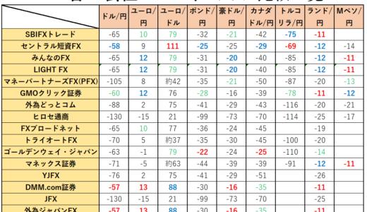 最高スワップを提供しているFX会社はどこだ!?各FX会社のスワップポイント比較一覧