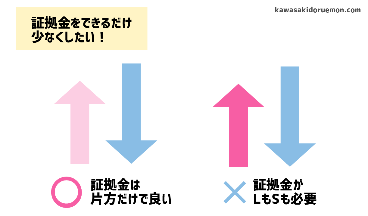 MAX方式が良い